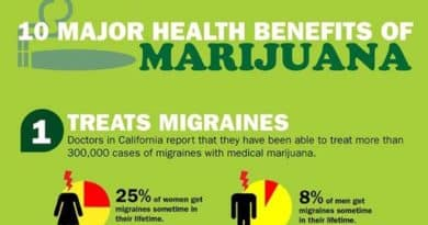 Medical marijuana uses, marijuana health benefits, cannabis, medical, 10 reasons