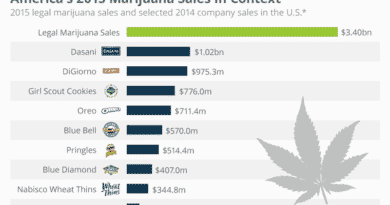 Marijuana Sales, Context, compared to national companies, sales compared, marijuana, water