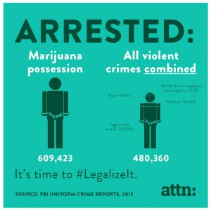 Marijuana Arrests High, Arrest,Rates,Marijuana,2015