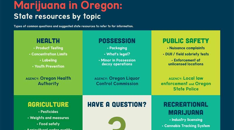 Marijuana, Oregon, Questions,Chart, OLCC, OHA,Marijuana In Oregon,Topic