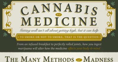 infographic, cannabis, cancer, mesothelioma, cannabis as medicine, efficacy, treatment