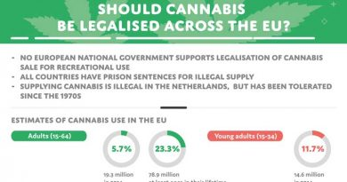Europe,cannabis,legalize,germany,ICBC,Berlin,EU,Marijuana,EU Legalize