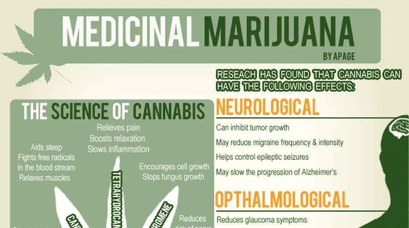 Medical Benefits of Marijuana,Uses of medical marijuana,visual.ly,infographic