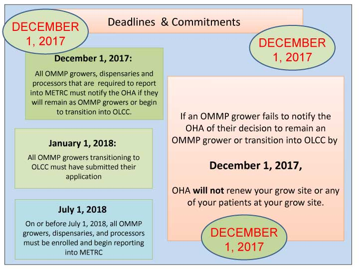 OLCC, OHA, Producer Rules, OMMP growers, rules changing