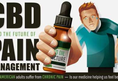 CBD for Pain Relief: Infographic