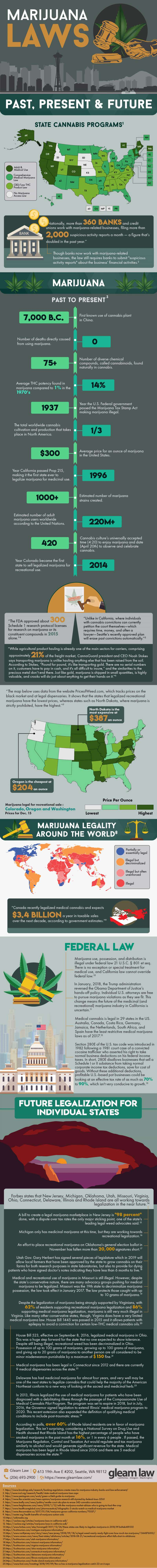 marijuana laws, cannabis laws, Infographic